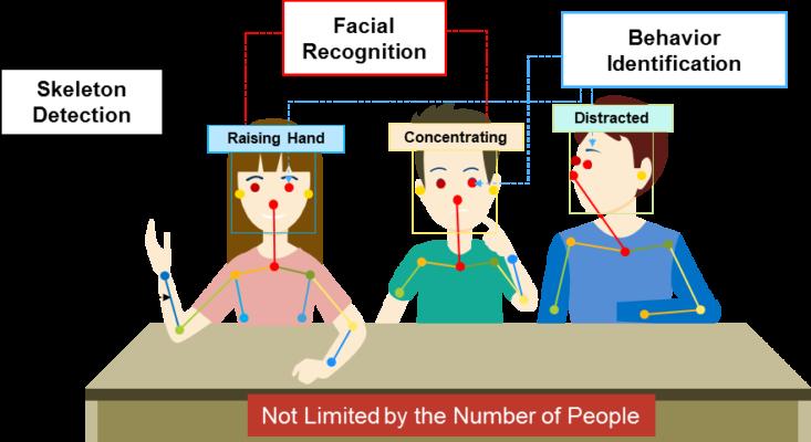 行为识别和面部识别有助于教师监控和提高学生的参与度。