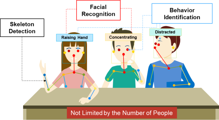 Behavior identification and facial recognition help teachers monitor and improve student engagement.