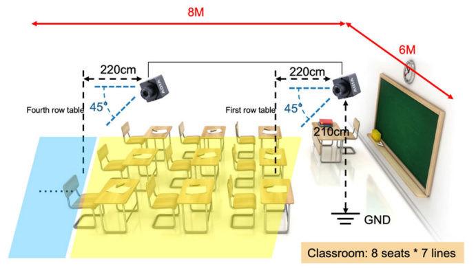 IBASE 教育平台的預設設定:在 6x8 公尺的房間中,兩部攝影機可拍攝 55 名學生。