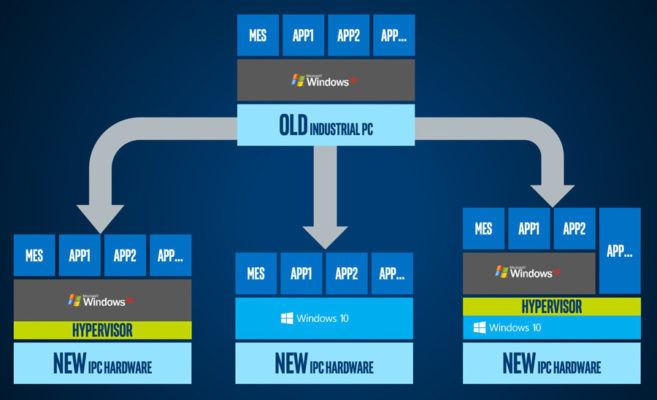 升级硬件时有三个物联网软件平台选项。