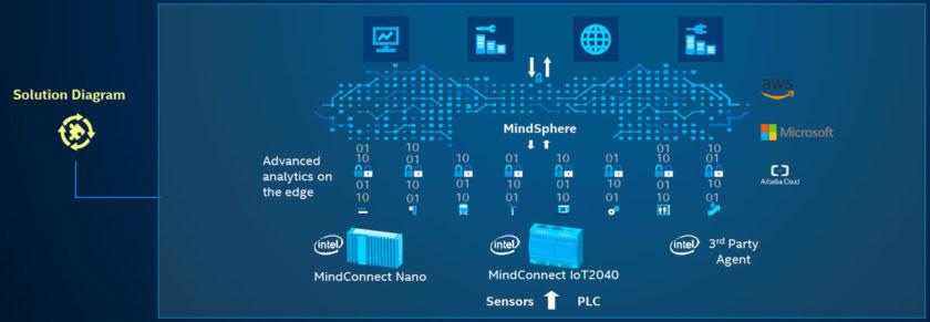 MindConnect IPC 搭載 Intel® 處理器,能夠進行邊緣分析。