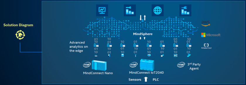 Powered by Intel® processors, MindConnect IPCs enable edge analytics.