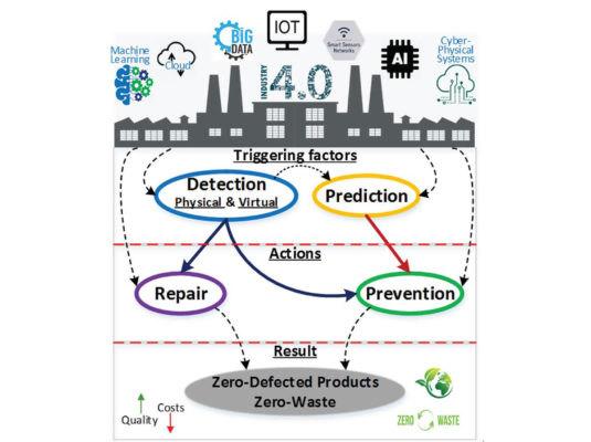 图 2. 支持工业 4.0 的零缺陷制造理念。