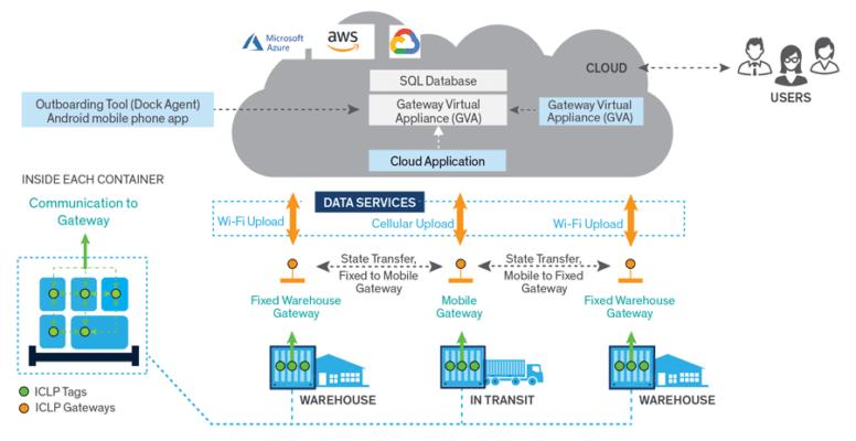 图 1. 供应链管理解决方案可以追踪货物的整个运输过程。(资料来源:Arrow Electronics)