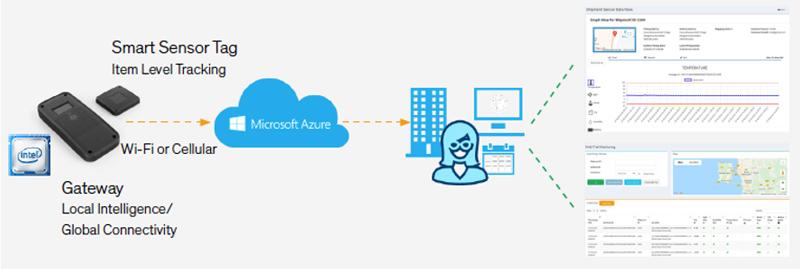 基于 Azure 的英特尔® Connected Logistics Platform 可以追踪从仓库到客户的货物运输。(资料来源:Arrow Electronics)