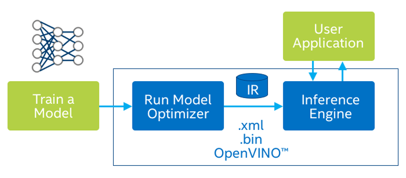 Figure 3. The Intel® OpenVINO toolkit is an optimization platform that prepares models developed in a variety of platforms for execution in edge applications. (Source: Intel®)