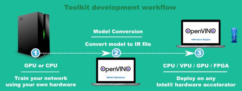 图 2.使用英特尔® 硬件加速器和 OpenVINO™ 工具套件开发和部署神经网络需要三个步骤。(来源:英特尔®)
