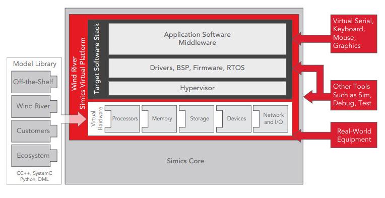 图 2.像 Simics 这样的模拟工具可以应用于系统的整个生命周期,包括开发、部署和修改。(资料来源:Wind River)