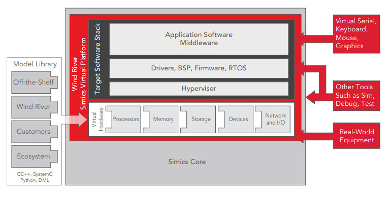 Figure 2. Simulation tools like Simics can be used throughout a system's lifecycle, including development, deployment, and modification. (Source: Wind River)