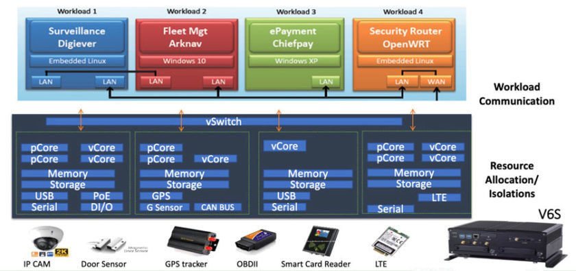 Figure 2. Workload virtualization is managed by a hypervisor, which also allocates access to resources. (Source: Lanner)