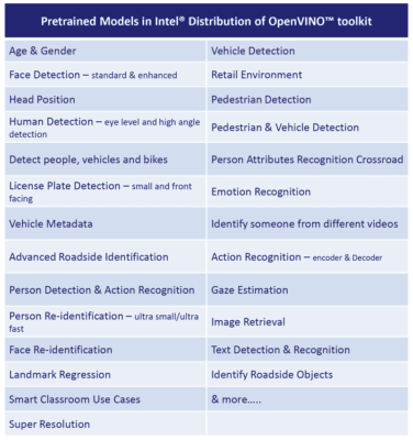 Figure 1. Intel® OpenVINO™ Toolkit pretrained computer vision models. (Source: Concurrent Technologies)
