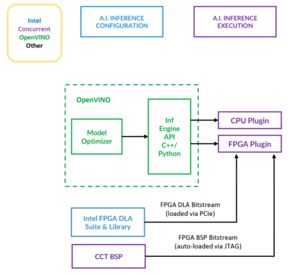 Figure 1. Cross-platform APIs support workloads across CPUs and accelerators. (Source: Concurrent Technologies)