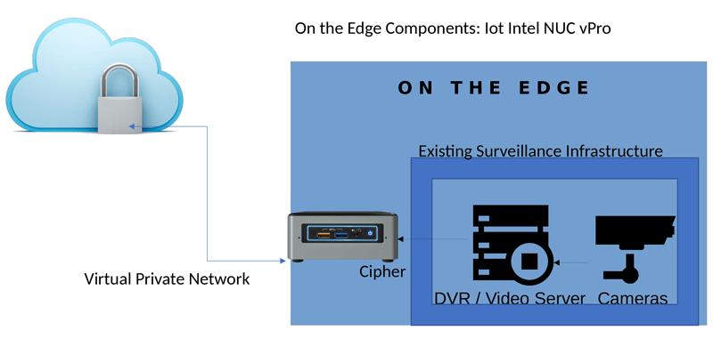 圖 1.Braingine 能夠搭配任何現有監視基礎架構使用,並且能藉由將 AI 部署到邊緣來加速運算。