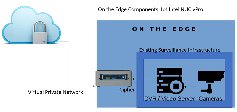 Figure 1. Braingine works with any existing surveillance infrastructure and speeds up AI by putting it at the edge.