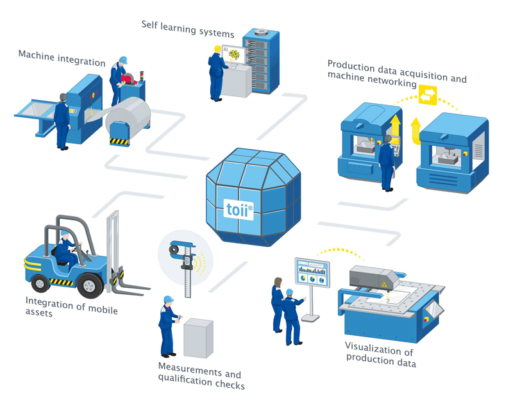 Figure 1. toii is an end-to-end IIoT platform ecosystem specialized for shop floor environments.