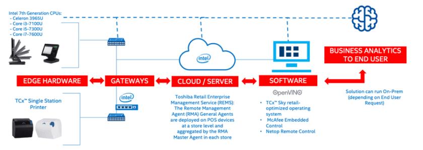 图 2. 从边缘到云,POS 操作可以提供业务分析。