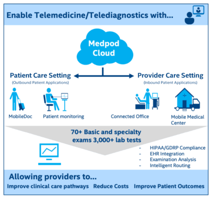 Figure 1. Taking a holistic approach, the Medpod platform serves patients within and beyond the clinical setting.