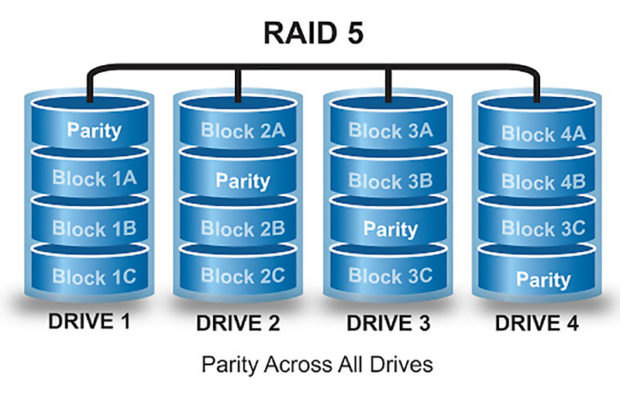 Figure 2. A RAID 5 architecture provides data redundancy across multiple NVMe storage drives. (Source: Alandata)