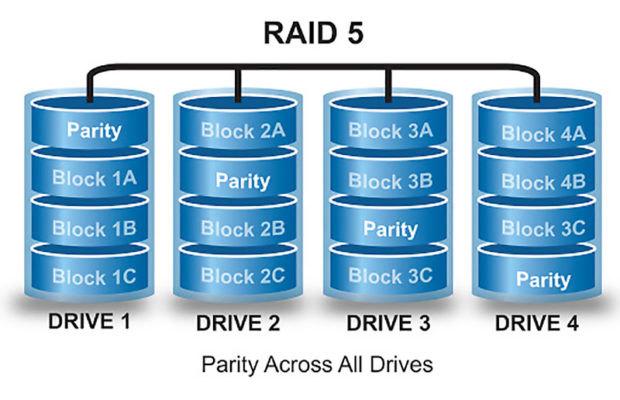 Figure 2. A RAID 5 architecture provides data redundancy across multiple NVMe storage drives. (Source: Alandata)