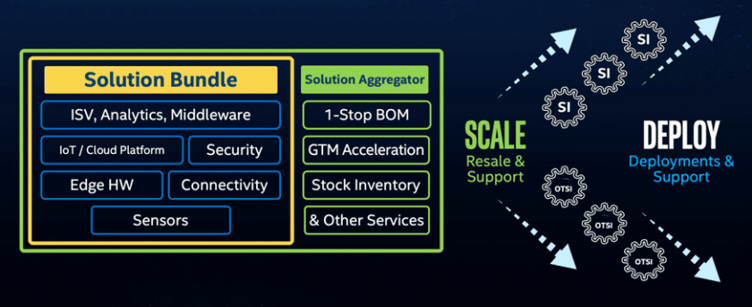 Figure 1. Aggregators help deploy and scale IoT projects. (Source: Intel®)