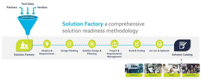 Figure 1. Solution Factory speeds time to market with proven solutions. (Source: Tech Data)