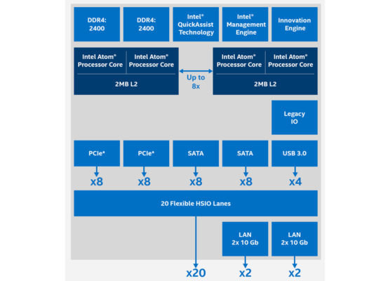 Figure 2. The SoC delivers more than enough compute performance and data throughput. (Source: Intel®)