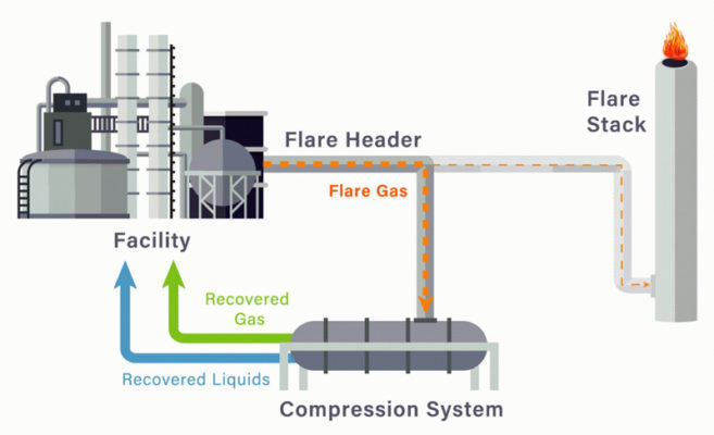 Figure 1. Flare stacks relieve gas pressure from chemical and petrochemical facilities, and ignite volatile organic compounds before they can enter the atmosphere. (Source: Politico)