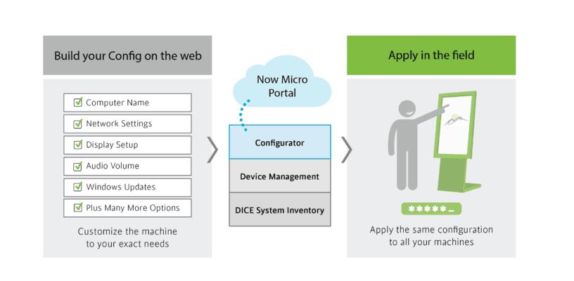 圖 1.現在,Micro 的配置器讓網路營運商可以監控許多重要類型的設備和配置資料。(資料來源: Now Micro)
