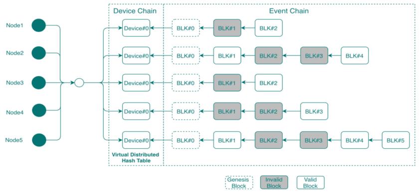 """图 1.区块链验证过程被划分为""""设备链""""和""""事件链"""",以改善内存利用率和系统延迟。(来源:SmartAxiom)"""
