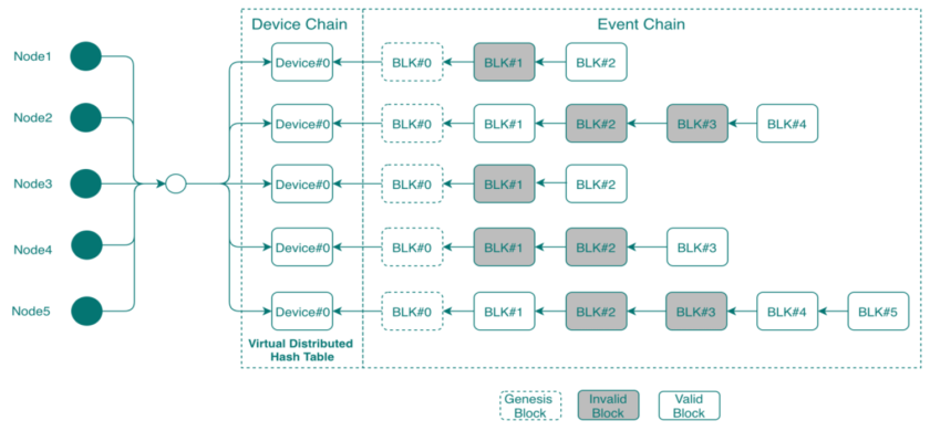Figure 1. The blockchain verification process is split into Device and Event chains to improve memory utilization and system latency. (Source: SmartAxiom)