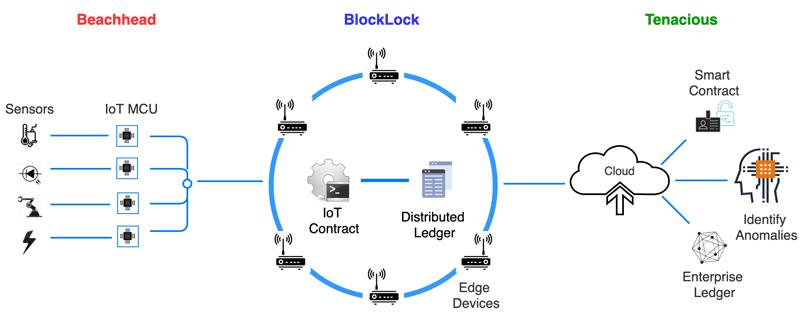 圖 2.Fortress包含三個區塊鏈元件,將多鏈架構從邊緣延伸至雲端。(來源:SmartAxiom)