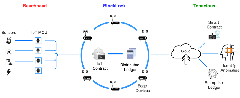 Figure 2. Fortress contains three blockchain components, extending multi-chain architecture from edge to cloud. (Source: SmartAxiom)