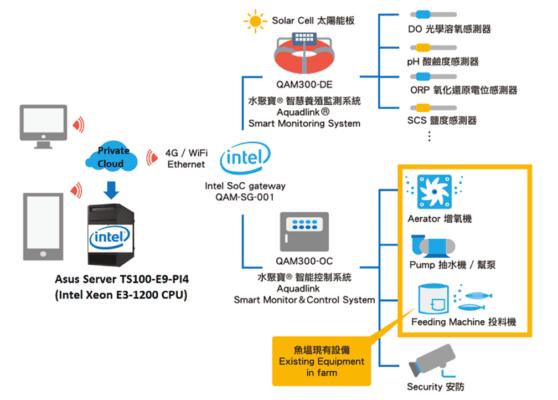 圖 2.準備上市的縱向指定Intel MRS 認證的水聚寶解決方案可幫助 SI 累積知識深度。(來源:Quadlink)