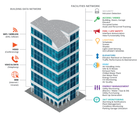 Figure 1. Smart buildings contain interdependent subsystems that are truly optimized only through a comprehensive analytics strategy. (Source: WESCO International Inc.)