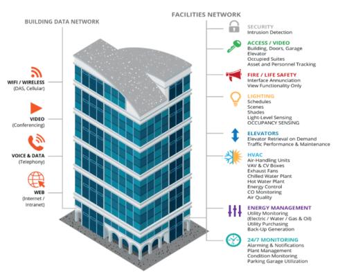 图 1。智能建筑包含相互依存的子系统,只有通过全面的分析策略,才能真正得以优化。(资料来源:WESCO International Inc.)