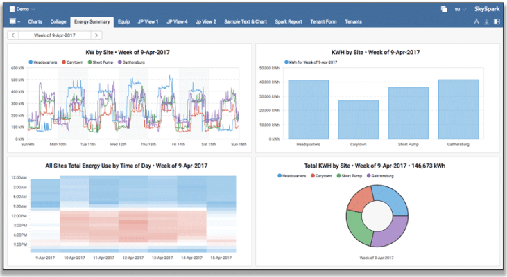 SkySpark View Builder allows users to display trend data, like total KWH, with multiple chart formats in a single window.
