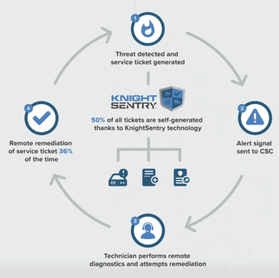 Figure 1. Knight Security Systems SecurePlan manages customer security systems to prevent potential loss. (Source: Knight Security Systems)