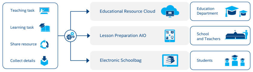 The Electronic Schoolbag solution includes cloud-based resources and tools, for students, teachers, schools.