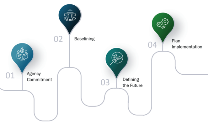 The four-step approach includes agency commitment, baselining, defining the future, and plan implementation.