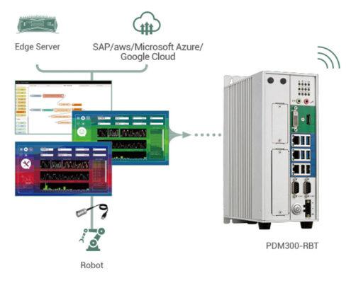 PDM 視覺報告檢視,以及具有雲端連線功能的 PDM300 機器人控制器硬體。