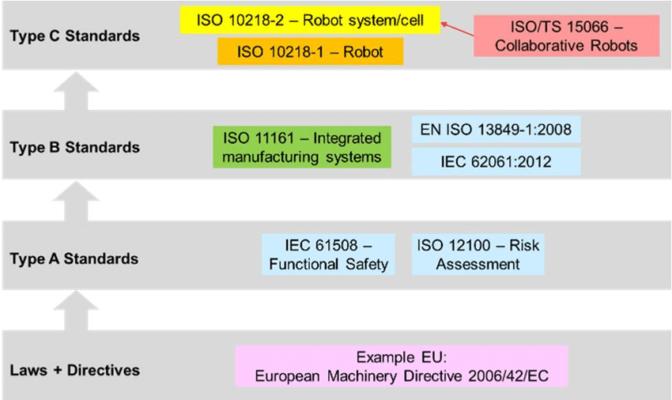 工厂机器人监管标准表。