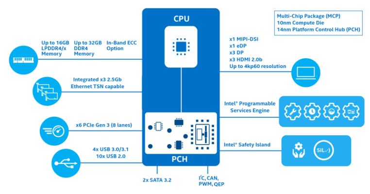 處理器整合式功能圖表