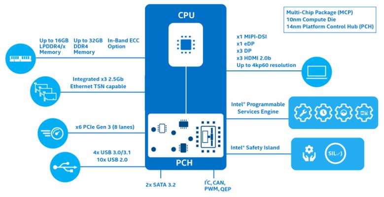 Intel Atom® x6000E 系列處理器,以及 Intel® Pentium® 和 Celeron® N 和 J 系列處理器區塊圖