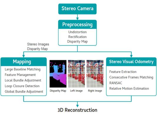 如何預先處理影像,以用於映射合里程計。