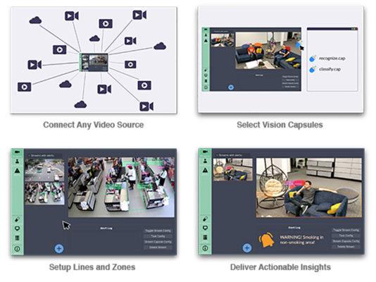 BrainFrame 平台利用一套 OpenVisionCapsules 技術,將視訊摘要與 AI 演算法整合至端對端視覺系統