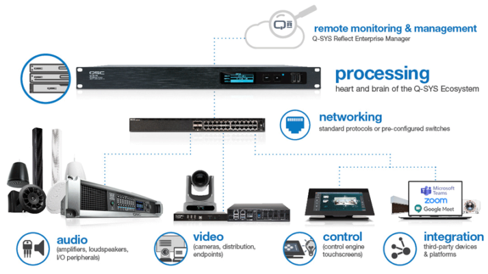 Figure 1. A software-based audiovisual system's simpler integration and more streamlined monitoring and management. (Source: QSC)