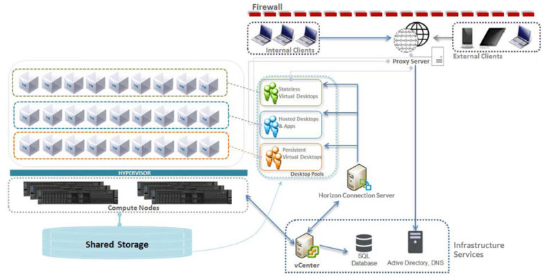 Figure 1. Lenovo VMware Horizon VDI architecture provides an end-to-end solution, connecting distributed devices to a centralized server for optimized compute, network, and storage functions. (Source: Lenovo)