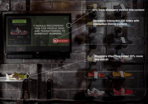 周围摆放着跑鞋的数字显示屏,以及分析示例