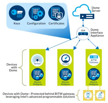 Dome 解决方案示意图显示了物联网设备的连接性和安全性方法。