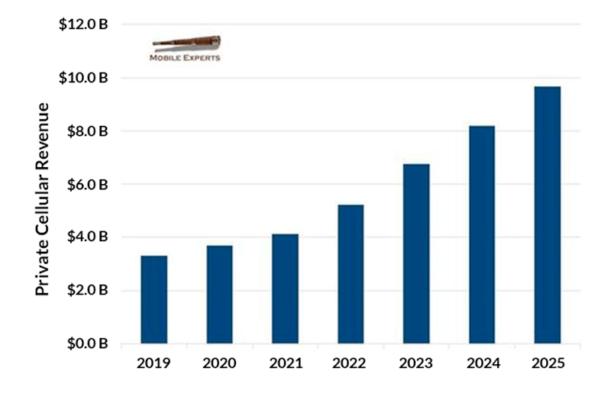 预计 2021 年 5G 市场的年支出额将超过 40 亿美元。